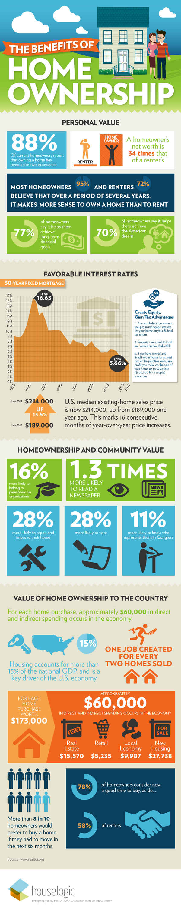 Infographic Benefits Homeownership2