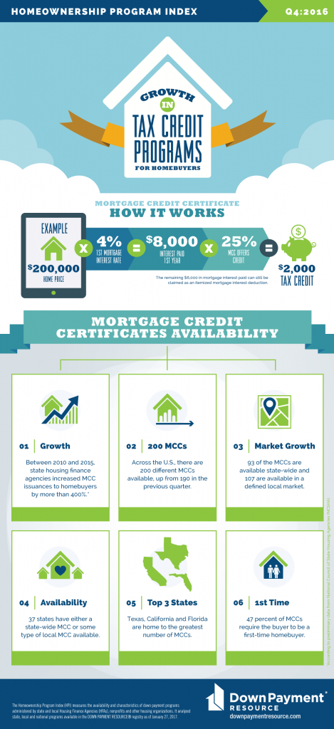 Mortgage Credit Certificate We Are The R